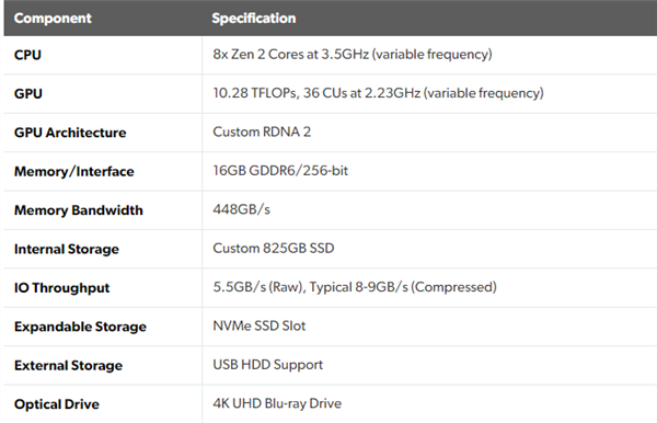 2.33GHz独步天下 索尼PS5主机有AMD鸡血优化