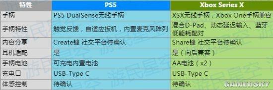 PS5、Xbox Series X手柄特性对比 崭新升级的游玩体验