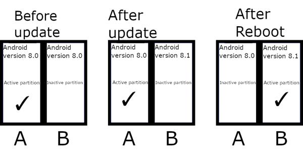 系统更新导致死机问题有解了 Android 11支持A/B无缝更新