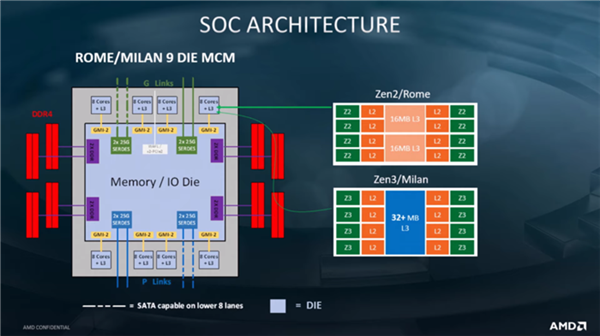 15% IPC提升、7nm 工艺 AMD Zen3处理器9月份发布