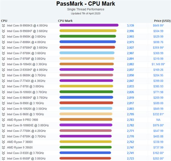 Intel单线程处理器优势明显!占据PassMark天梯榜前17位