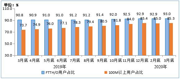 百兆宽带用户已达85.3%:天津第一、云南副班长