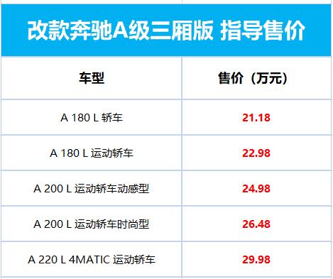 S级同款大连屏!奔驰新款A级三厢上市:21.18万首