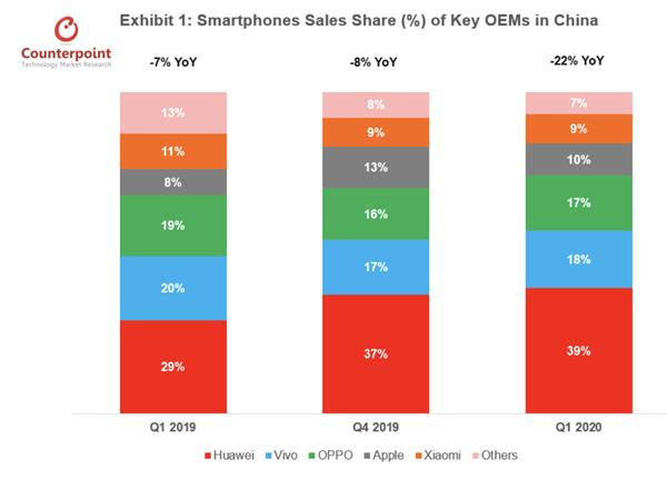 真喷鼻定律:iPhone 11持续7月成国内最畅销机型