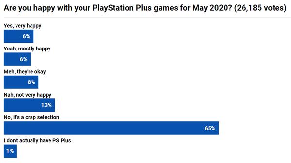 只因5月PS+会员免费游戏太水!玩家联署请愿更换游戏