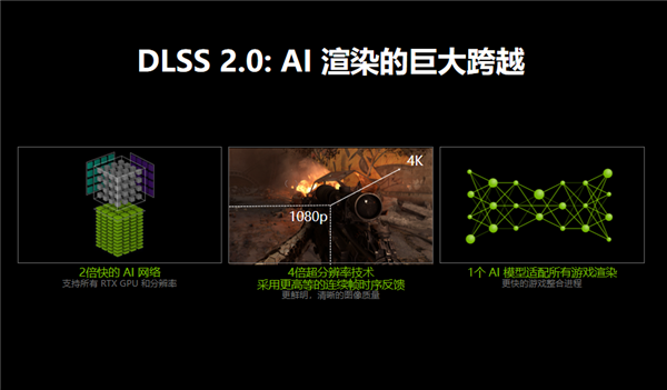 "NVIDIA GeForce Now上线""大杀器"":声援DLSS 2.0 性能升迁众达75%"