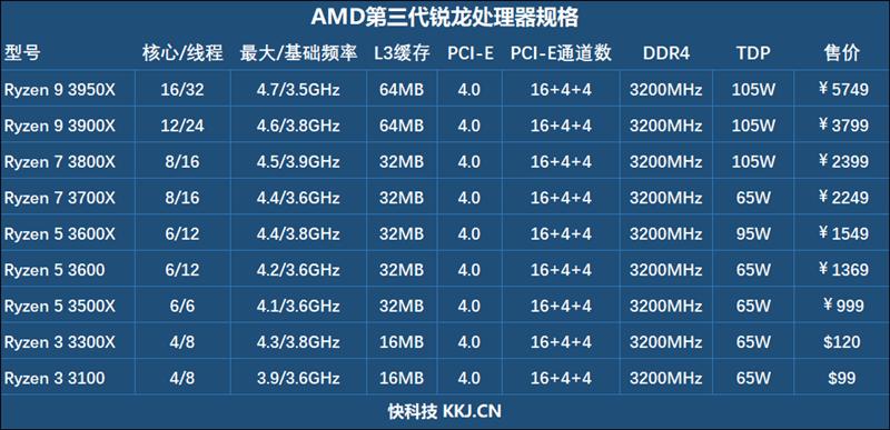 i5-9400F与i7-7700K都不是对手!锐龙3 3100/3300X首发评测
