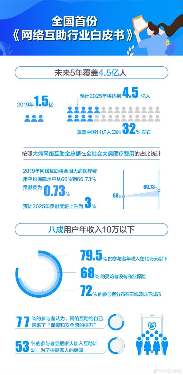 支付宝发布全国首份《网络互助白皮书》:8成用户年收入低于10万