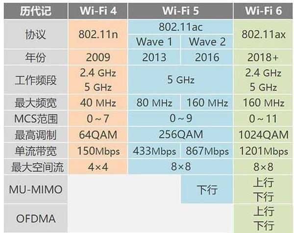 比Wi-Fi 6更胜一筹!Wi-Fi 6 科普:速度高达2.4Gbps