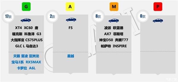 哪款車最安全?中保研27款熱門車測評結果出爐