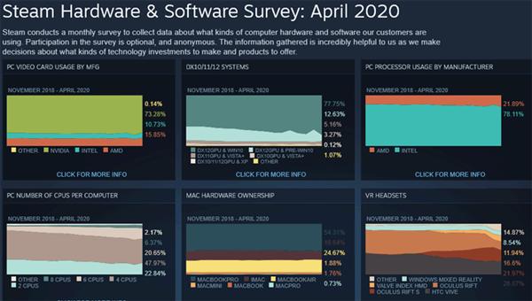 Steam4月硬件统计:AMD处理器份额升至22% Intel依然独领78%风骚