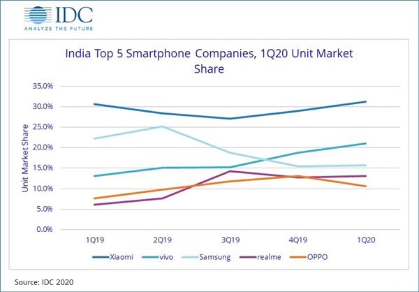 小米连续11季度成印度第一手机品牌:每卖3部手机就有1部小米!