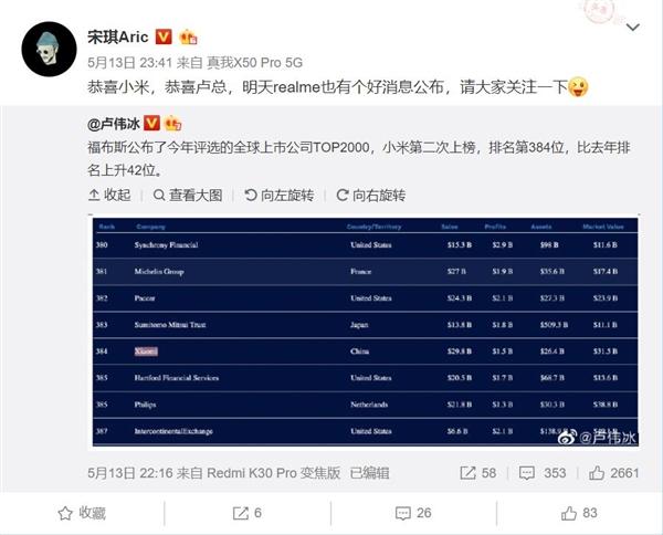 小米跻身上市公司500强 realme宋琪祝贺:今天有好消息公布