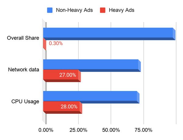 网页广告让风扇猛转!谷歌Chrome下手整治:直接屏蔽