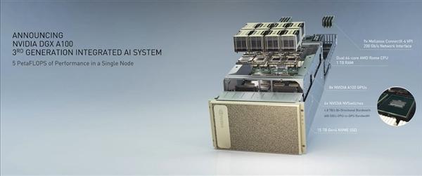 AMD:64核心二代霄龍全力支持NVIDIA安培