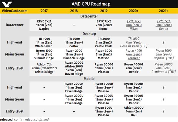 AMD Zen3工程樣品首曝:8核心沖到4.6GHz