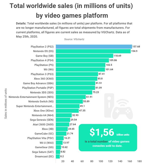 全球主机硬件销量出炉:PS2稳居首位 销量超1.57亿台