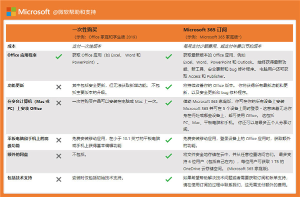 Microsoft 365重新定义生产力:中国消耗者用户的真福利