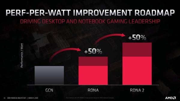 AMD新旗舰卡曝光:两倍RX 5700 XT性能稳了