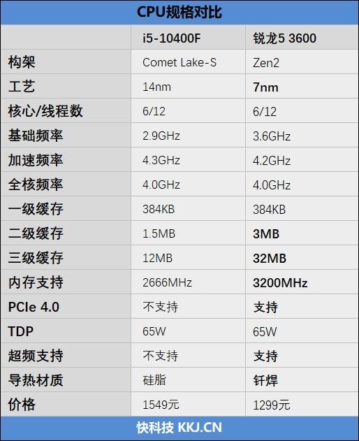谁更值得购买!锐龙5 3600 VS 酷睿i5-10400F对比评测