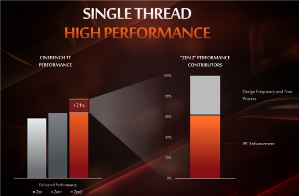AI时代算力为王 AMD 64核EPYC重新定义高性能计算