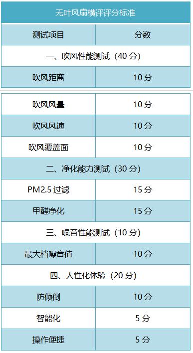 实测4台高端无叶风扇:卖6000元到底值不值得买