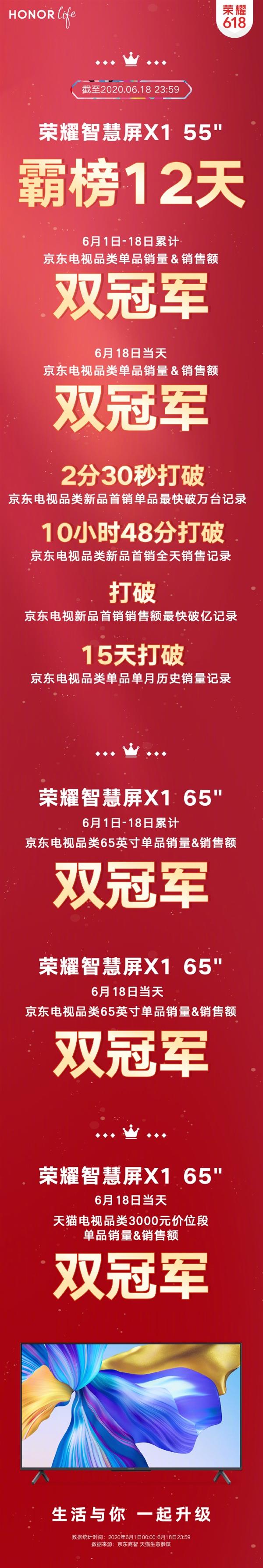 荣耀聪慧屏X1 618收官:霸榜12天、斩获10项冠军、打破4项历史记录