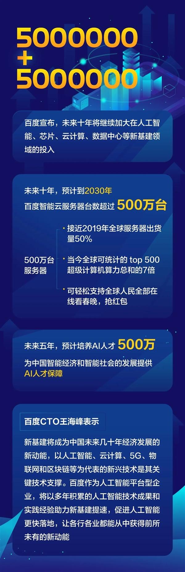 百度:2030年服务器数目超500万台 达Top500超算总和7倍
