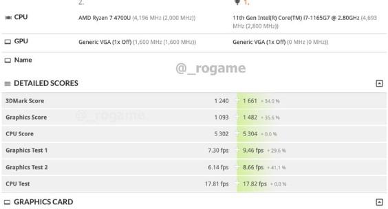 Intel 11代酷睿i7性能偷跑:4核干失踪友商8核 GPU完胜