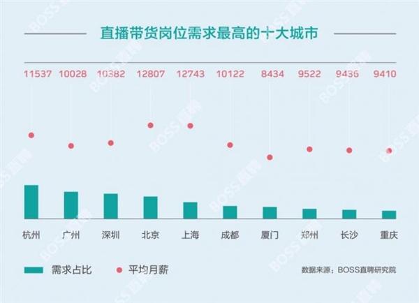 2020年上半年带货主播平均月薪11220元:北京薪资最高 年轻女性占近8成