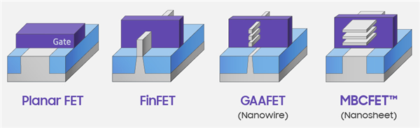 Intel 5年内量产纳米线/纳米带晶体管!搭档3nm?