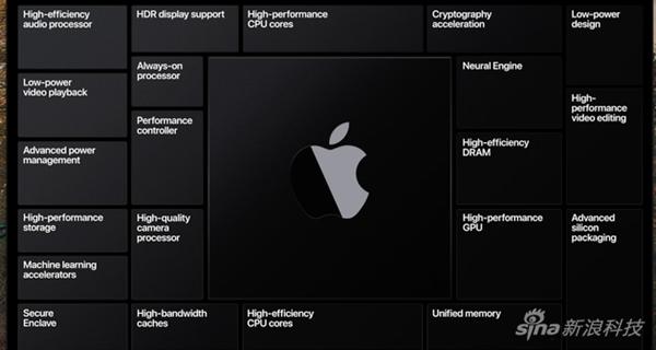 苹果五大系统更新:自研ARM芯片终于赶走Intel