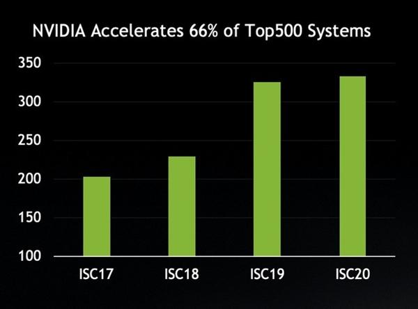 NVIDIA为80%全球最快超级计算机挑供添速