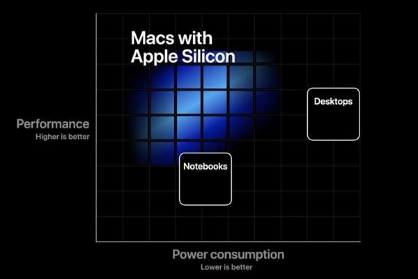 郭明錤曝光苹果始款自研处理器电脑:崭新表形设计的24寸iMac