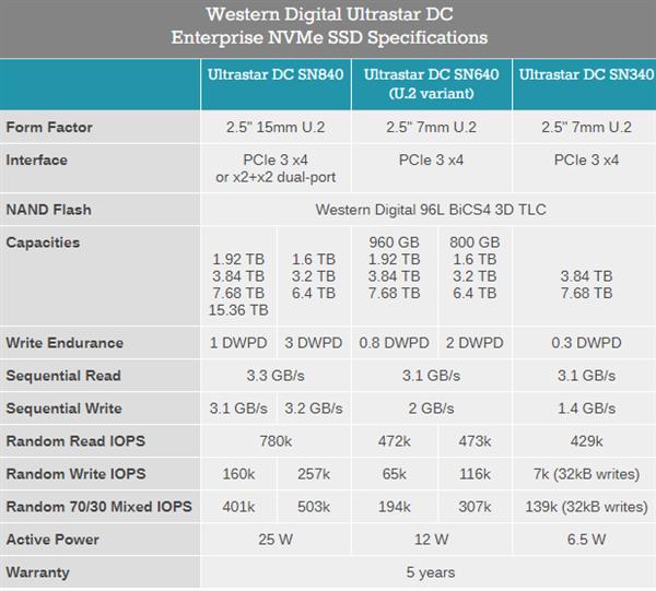 西数发布双接口15.36TB SSD:功耗25W、单体系368TB