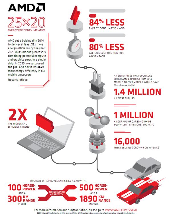 APU能效升迁31.7倍!AMD 6年前的幼现在的实现了