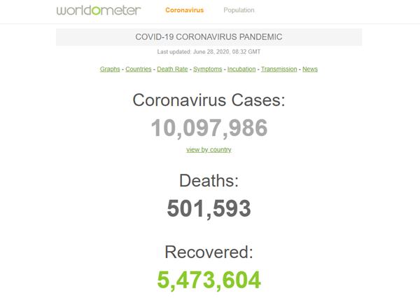 全球新冠肺热确认病例累计超1000万!关键还在添速