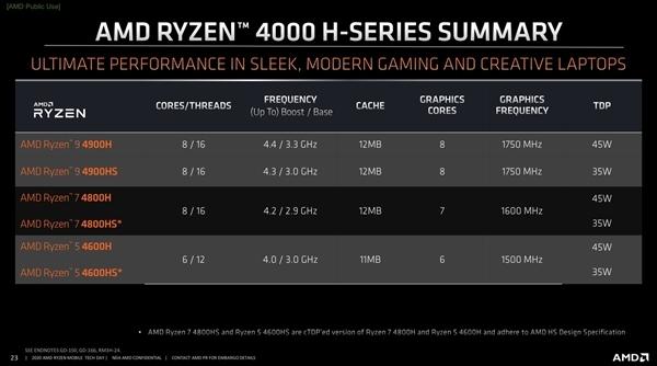 AMD锐龙4000笔记本凭啥翻身?CEO苏姿丰立功了