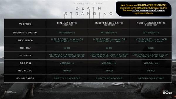 入门显卡都能流畅送快递 PC版《死亡搁浅》这优化神了