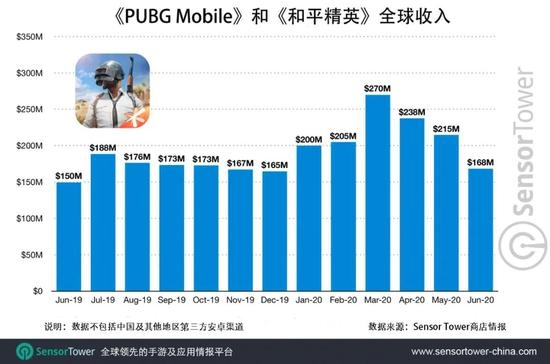 通知:《PUBG Mobile》和《和平精英》总收好突破30亿美元