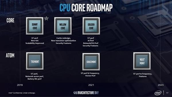 Intel 10nm  工艺CPU定档2022年 7nm直奔2023年了
