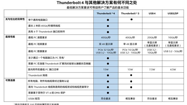 Intel官宣Thunderbolt 4接口:Tiger Lake始发、40Gpbs速率