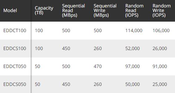 有钱没处花了吗?28万元买块100TB SSD吧