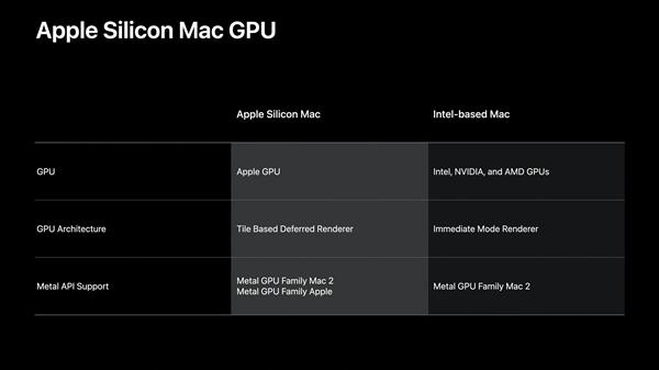 ARM版Mac电脑逐渐封闭:Thunderbolt 4留下 AMD/Intel/NV集体出局