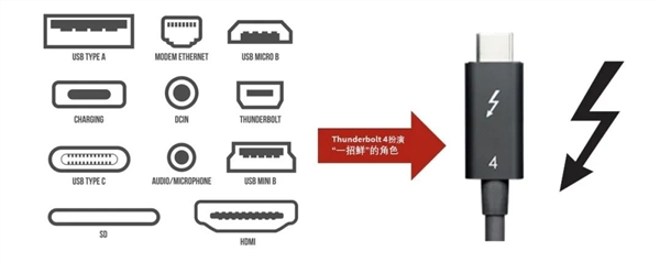 USB4接口被玩坏!分俩版本、一个残血半速20Gbps