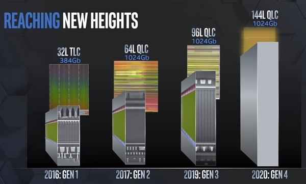 Intel 144層QLC閃存被曝完成開發 PLC閃存規劃中