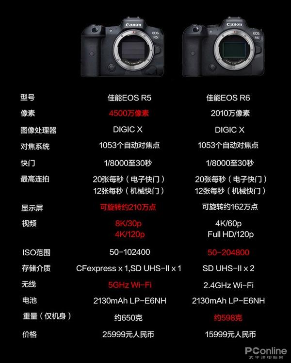 一文看懂佳能EOS R5、R6:民用级8K来了
