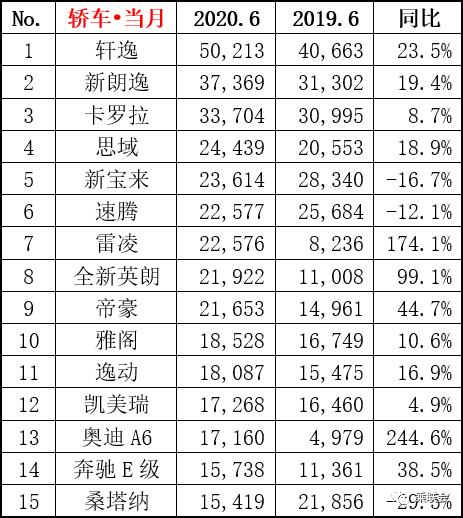 6月国内轿车销量榜:轩逸破5万辆遭疯抢 大多帕萨特已跌出榜单