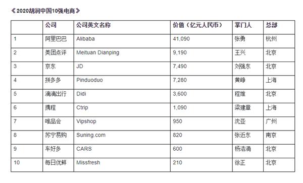 胡润中国10强电商始次发布:阿里、美团、京东前三