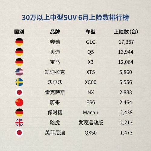 蔚来ES6不息10个月蝉联中国电动SUV销冠:六月上险数2464台